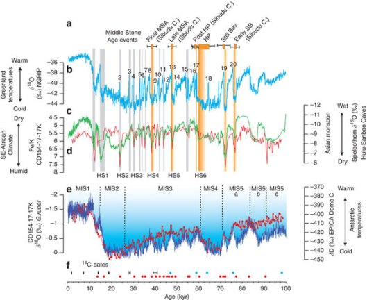 Climate change during the Middle Stone Age in Southeast Africa