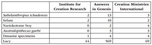 Ta b l e 1. The number of pages from the ICR, AiG, and CMI websites discussing each of the  fossils under consideration.