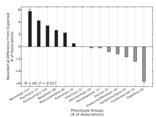 Fig. 2. Neandertal SNPs associate with different phenotypes than matched non-Neandertal SNPs.