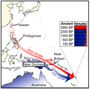 Lipson, Skoglund, et al. analyze ancient DNA from the Pacific island chain of Vanuatu over its entire span of occupation. After humans first arrived around 3,000 years ago, there was a nearly complete replacement of the original inhabitants by 2,300 years ago, and this second wave forms the primary ancestry of people in Vanuatu today.