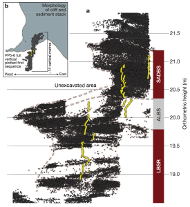The density of plotted finds across the upper LBSR, ALBS, and SADBS at PP5-6. This figure shows the distribution of plotted archaeological and faunal materials at PP5-6. Each dark grey point represents a single artefact, bone or shell. The yellow dots are sediment samples collected for analysis. The white dashes indicate the extent of the stratigraphic aggregate indicated as LBSR, ALBS or SADBS on the right. See Supplementary Videos 1–4 for 3D renderings of these data
